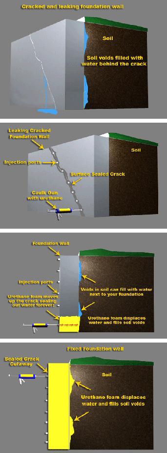 michigan basement crack repair waterproof leaking foundation walls